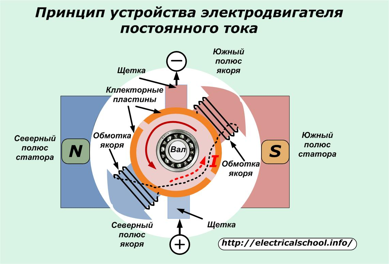 Схема обмотки двигателя постоянного тока фото 4