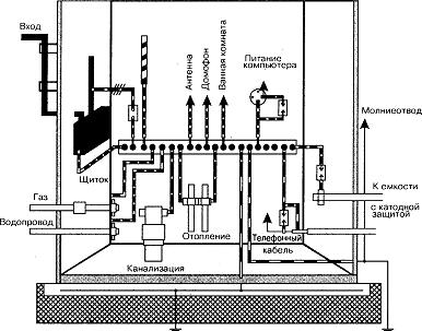 Правила и схемы подключения защитных проводников РЕ и уравнивание потенциалов Школа для электрика: устройство...