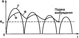 График изменения тока и магнитного потока в реле времени КТ