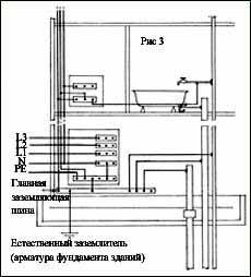 Требования к электрооборудованию и электропроводке в ванных комнатах, душевых и подсобных помещениях