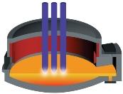 Электрооборудование дуговых сталеплавильных печей