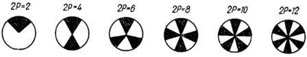 Изображение стробоскопических дисков в зависимости от количества пар полюсов АД
