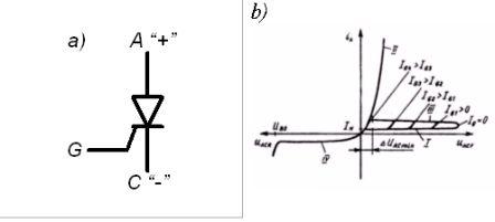 Обычный тиристор: a) – условно-графическое обозначение; б) – вольтамперная характеристика