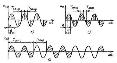 Вид напряжения на нагрузке при: а) – фазовом управлении тиристором; б) – фазовом управлении тиристором с принудительной коммутацией; в) – широтно-импульсном управлении тиристором