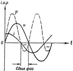 Ток, напряжение и мощность в цепи с конденсатором и активным сопротивлением