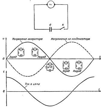 Изменение тока и напряжения в цепи с емкостью