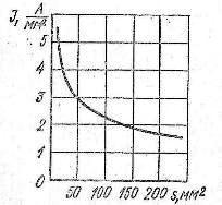 График зависимости допустимой плотности тока от сечения медных жил открыто проложенного трехжильного кабеля на напряжение 6 кВ с бумажной пропитанной изоляцией, нагретых током до температуры +65°С при температуре воздуха +25