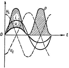 График тока напряжений и мощности при резонансе напряжений