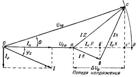 Векторная диаграмма напряжений для линии с одной нагрузкой. Потери напряжения в линии