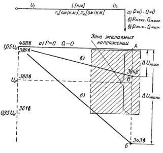 Потенциальная диаграмма для линии с одной нагрузкой