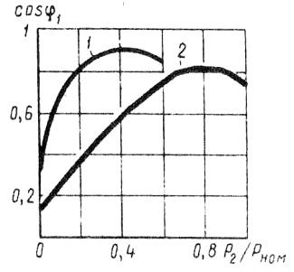 Зависимость cos 966;1,от нагрузки при соединении обмотки статора двигателя звездой (1) и треугольником (2)