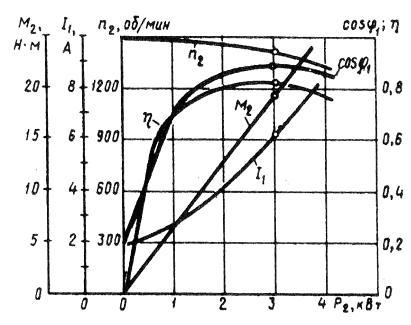 Рабочие характеристики асинхронного двигателя двигателя