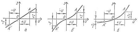Вольт-амперные характеристики пассивных элементов: а - линейных, б - нелинейных симметричных, в - нелинейных несимметричных