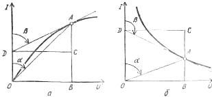 Графики для определения статического к дифференциального сопротивлений нелинейных элементов на участках вольт-амперных характеристик: а - восходящем, б - падающем