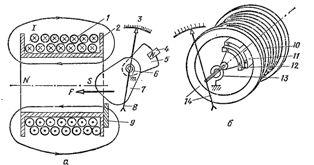 Электромагнитный измерительный механизм: а - с плоской катушкой, б - с круглой катушкой