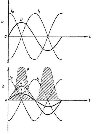 Графики токов, напряжения и мощности в цепи при резонансе токов