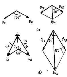 Векторные диаграммы напряжений первичной и вторичной дополнительной обмоток при однофазном замыкании на землю