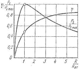 Графики зависимостей относительной мощности приемника электрической энергии и кпд установки от относительного сопротивления приемника