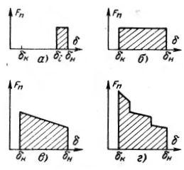 Характерные виды нагрузок электромагнита