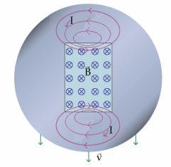 Возниконвение токов Фуко (вихревых токов)