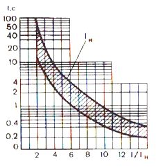 Времятоковая характеристика автоматического выключателя