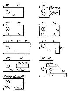 Простейшая циклограмма работы станка