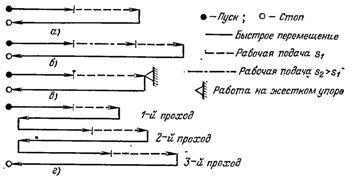 Схемы циклов движения силовых головок агрегатных станков