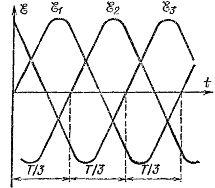 Графики зависимости от времени ЭДС, индуцированных в обмотках якоря генератора трехфазного тока