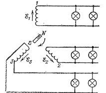 Три пары независимых проводов, присоединенных к трем якорям генератора трехфазного тока, питают осветительную сеть