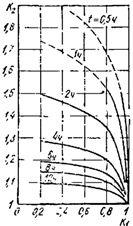 Графики нагрузочной способности трехфазных трансформаторов номинальной мощностью до 1000 кВА с естественной циркуляцией воздуха и масла и постоянной времени нагрева 2,5 ч при эквивалентной температуре охлаждающего воздуха 20 °С