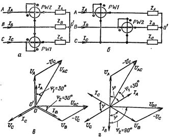 Схема включения двух ваттметров в трехпроводную сеть (а, б) и векторные диаграммы напряжений и токов при cos ф=1 (в) и cos ф=0,5 (г).