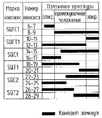 Диаграмма работы конечных выключателей