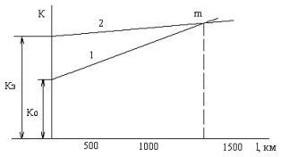 Зависимость капитальных затрат к от длины линии l для переменного тока - 1 и для постоянного тока - 2