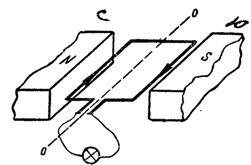 Индуктирование ЭДС в пелеобразном проводнике (рамке), вращающемся в магнитном поле