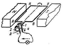 Направление индуктированной ЭДС (и тока) в проводниках А и Б рамки, вращающейся в магнитном поле: 1 и 2 - контактные кольца, 3 и 4 - щетки