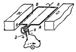 Изменение направления индуктированной э. д. с. (и тока) при повороте рамки на 180°