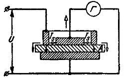 Измерение поверхностного сопротивления твердого диэлектрика