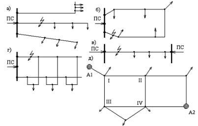 Конфигурации электроэнергетических сетей