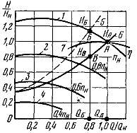 Характеристики насоса при различных частотах вращения
