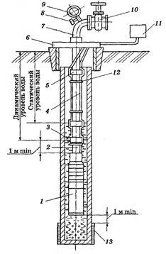 Схема расположения агрегата в скважине