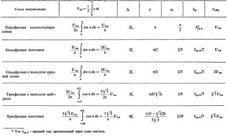Трехфазная мостовая схема выпрямления. приведены. в таблице. m. 6. 3. в предположении идеальности трансформатора и...