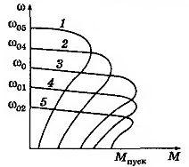 Механические характеристики асинхронного двигателя при частотном регулировании