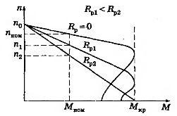 Механические характеристики асинхронного двигателя с фазным ротором при различных сопротивлениях резисторов, включенных в цепь ротора