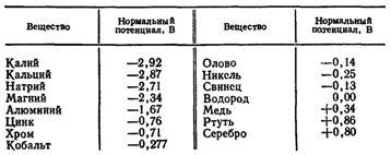 Нормальные электродные потенциалы при +25° С