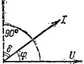 Векторная диаграмма тока и напряжения в диэлектрике с потерями