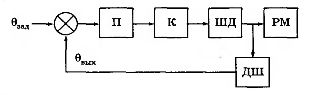 Функциональная схема замкнутого дискретного привода