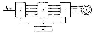 Функциональная схема разомкнутого электропривода с шаговым двигателем
