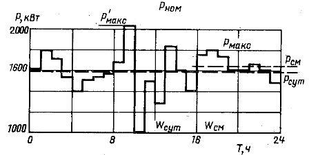 Графики электрических нагрузок