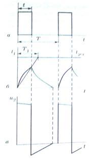 Кривые напряжений и токов в импульсном трансформаторе