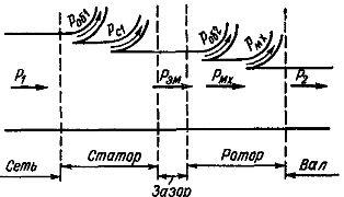 Энергетическая диаграмма двигателя